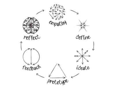 Design Thinking Lopp